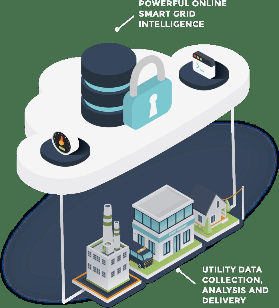 Meter Data Management Company | Utilismart Corporation